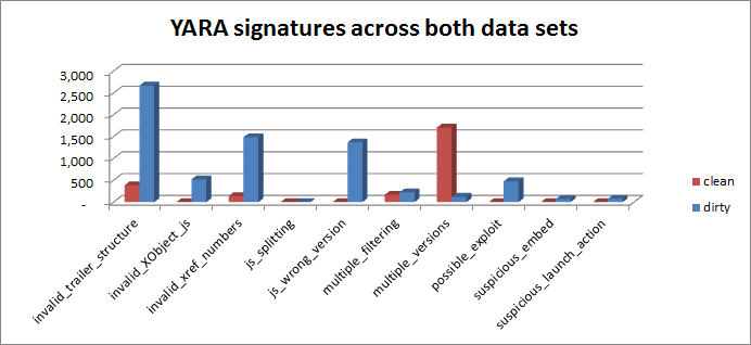 YARA sigs both data sets